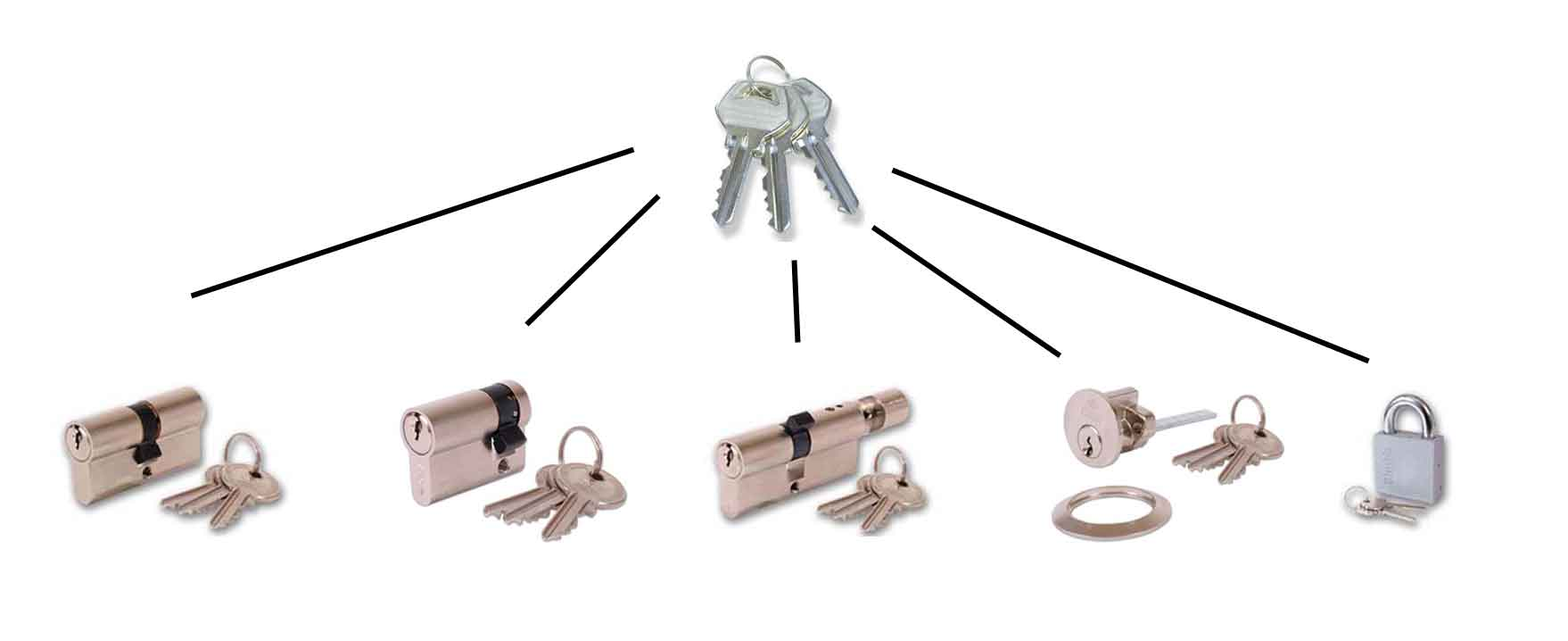 Key Alike Lock suite